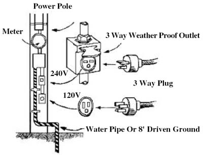 Grounding Electricity on plug safety