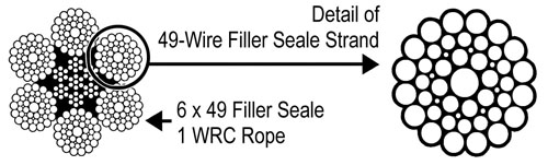 Detail of 49-wire filler seale strand and 6x49 Filler seale 1 WRC Rope