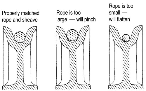 Illustrations showing: properly matched rope and sheave, rope is too large - will pinch, and rope is too small - will flatten