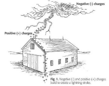 Nasd Lightning Protection For Farms