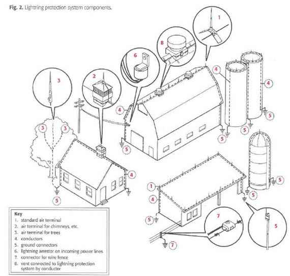 Electric Fence Installation Guide