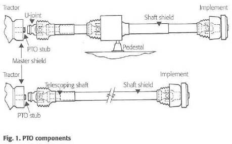 NASD - Power Take-Off Safety