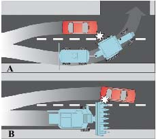 Figure 1: (A) Shows agricultural machinery must often move to the right before making a left turn for trailing machinery to clear entrances. (B) Shows agricultural machines are often wide and may encroach into other lanes.