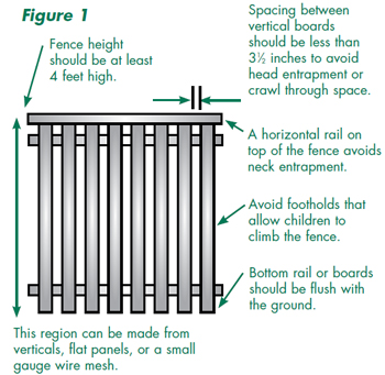 Figure 1: Fence diagram- spacing between vertical boards should be less than 3.5 inches, horizontal rails at top avoid neck entrapment, fence height should be >4 feet. Avoid footholds for climbing.