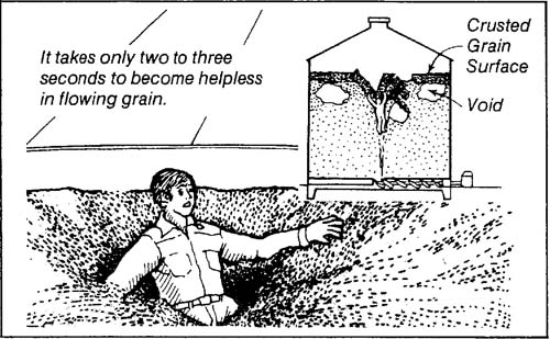 A black and white diagram showing someone becoming trapped in flowing grain in a silo.