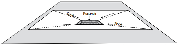 Graphic: slope and reservoir