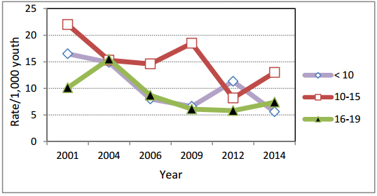 Graph showing the trend of injury flucturating but decreasing for <10, and for 10-15 year olds, and steadily decreasing for 16-19 year olds.