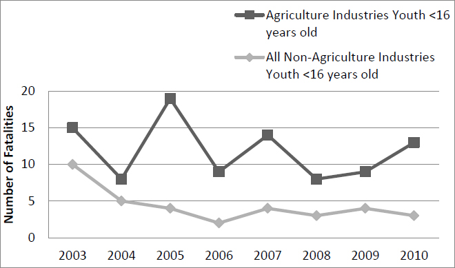 Graph showing number of fatalities for ag industries fluctuating and overall higher than non-ag industries