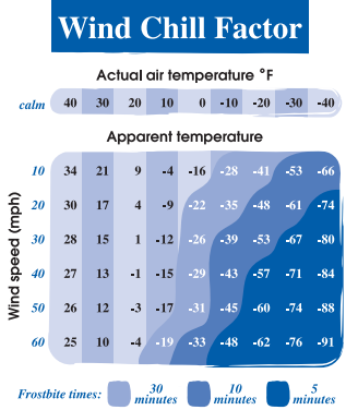 Wind Chill Factor chart where the actual air temperature is increased with increased wind speed