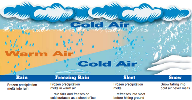Rain to Freezing Rain to Sleet to Snow graphic and description