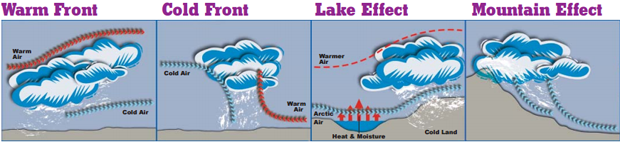 Pictures depicting a warm front, cold front, lake effect, and mountain effect with the movement of air