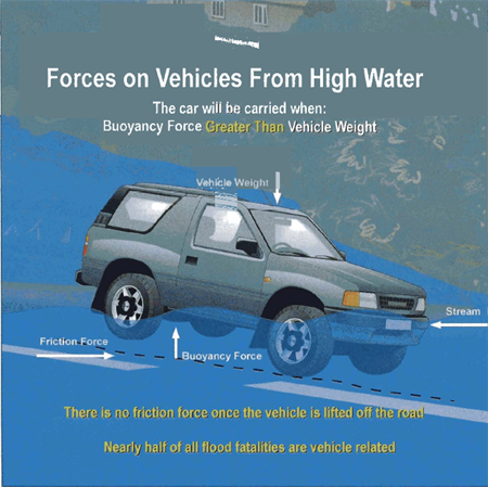 graphic showing forces against a car that has driven into flooded waters. Nearly half of all flood fatalities are vehicle related.