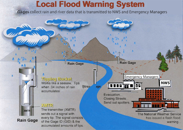 Flood warning system- gages collect rain and river data that is transmitted to NWS and Emergency Managers.