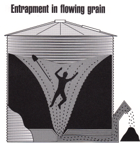Entrapment in flowing grain: Figure 1 graphic