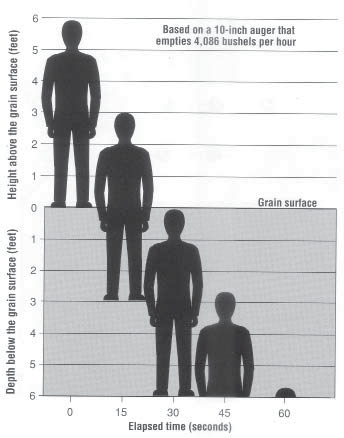 Depth an Elapsed time for entrapment: Figure 2 graphic