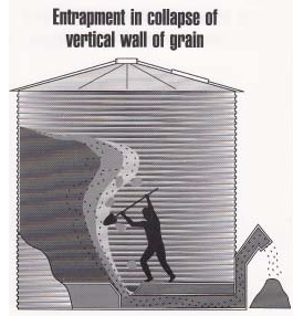Vertical wall entrapment: Figure 4