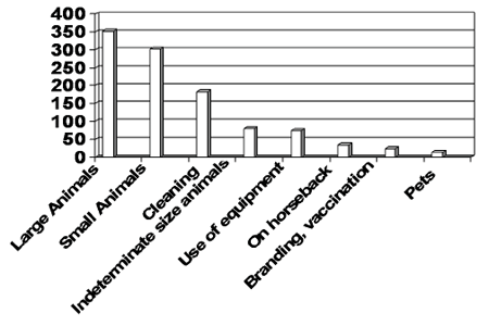 Graph of injuries caused by different animals
