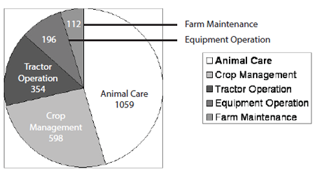 Pie graph recording jobs kept by youth: the largest percentage is Animal Care, followed by Crop Management, then Tractor Operation, then Equipment Operation and then farm Maintenance
