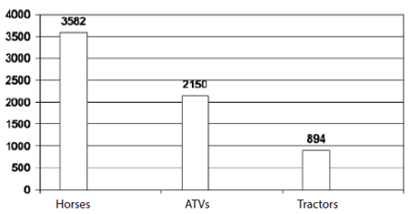 Bar Graph showing Tractors Injuring the lowest amount (894) while ATVs injure more than twice that amount (2150) and then Horses again almost trice the amount injured by ATVs (3582)