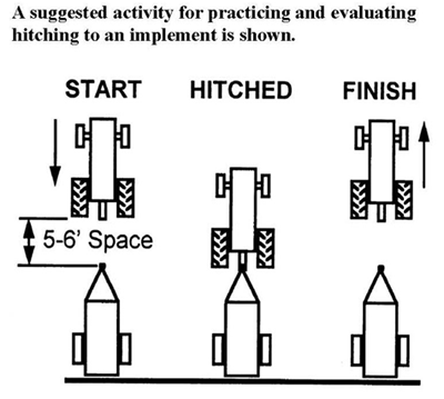 a suggested activity for practicing and evaluating hitching to an implement from start to hitched to finish