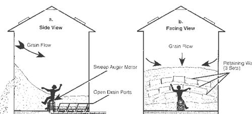 Rotator.php Grain Bin Diagram