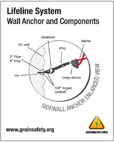 Lifeline system graphic detailing wall anchor and components
