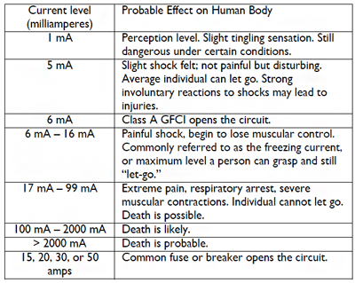 This is a table describing current levels in milliamperes and the probable effect of them on the human body