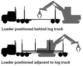 Figure 2- loader postions where the loader was behind the log truck, and later positioned adjacent to log truck
