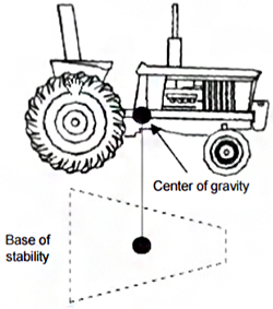base of stability on the tractor