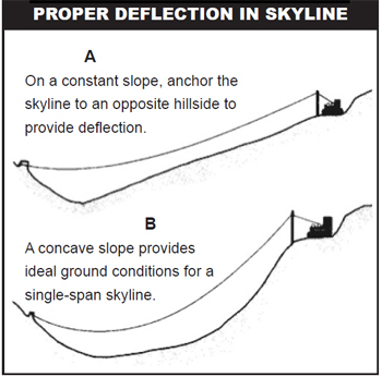 Proper deflection leaves enough space so that the logs can be off the ground. Steep terrain is more difficult to expand and deflection systems must be chosen based on the terrain.