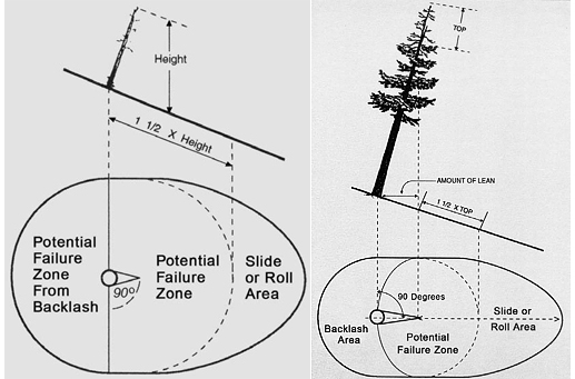 With a lean or slope, the amount of lean is measured as the horizontal distance from the base of the tree to the point where the part could dislodge. This distance is added to the failure zone in the direction of lean and out 90 degrees on either side of the tree.