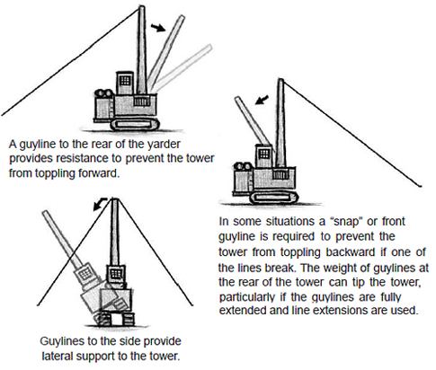 "A guyline to the rear of the yarder provides resistance to prevent the tower from toppling forward; Guylines to the side provide lateral support to the tower; In some situations a ""snap"" or front guyline is required to prevent the tower from toppling backward if one of the lines break. The weight of guylines at the rear of the tower can tip the tower, particularly if the guylines are fully extended and line extensions are used."