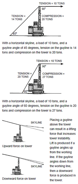 With a horizontal skyline, a load of 10 tons, and a guyline angle of 45 degrees, tension on the guyline is 14 tons and compression on the tower is 20 tons; With a horizontal skyline, a load of 10 tons, and a guyline angle of 60 degrees, tension on the guyline is 20 tons and compression on the tower is 27 tons; P