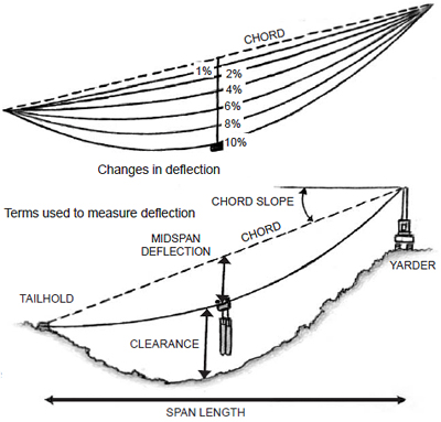 changes in deflection and terms of measurement to calculate  deflection
