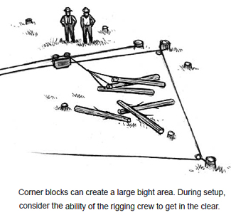 Corner blocks can create a large bight area. During setup, consider the ability of the rigging crew to get in the clear