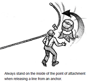 Always stand on the inside of the point of attachment when releasing a line from an anchor.