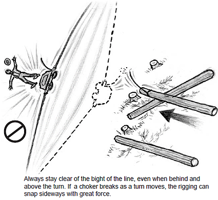Always stay clear of the bight of the line, even when behind and above the turn. If a choker breaks as a turn moves, the rigging can snap sideways with great force.