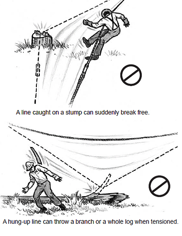 snags can be dangerous: A line caught on a stump can suddenly break free; A hung-up line can throw a branch or a whole log when tensioned.