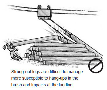 Strung-out logs are difficult to manage: more susceptible to hang-ups in the brush and impacts at the landing.