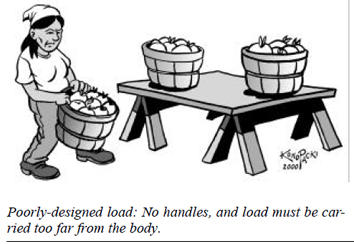Poorly designed load: No handles, and load must be carried too far from the body